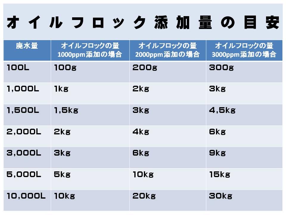 オイルフロック(U-02)添加量の目安
