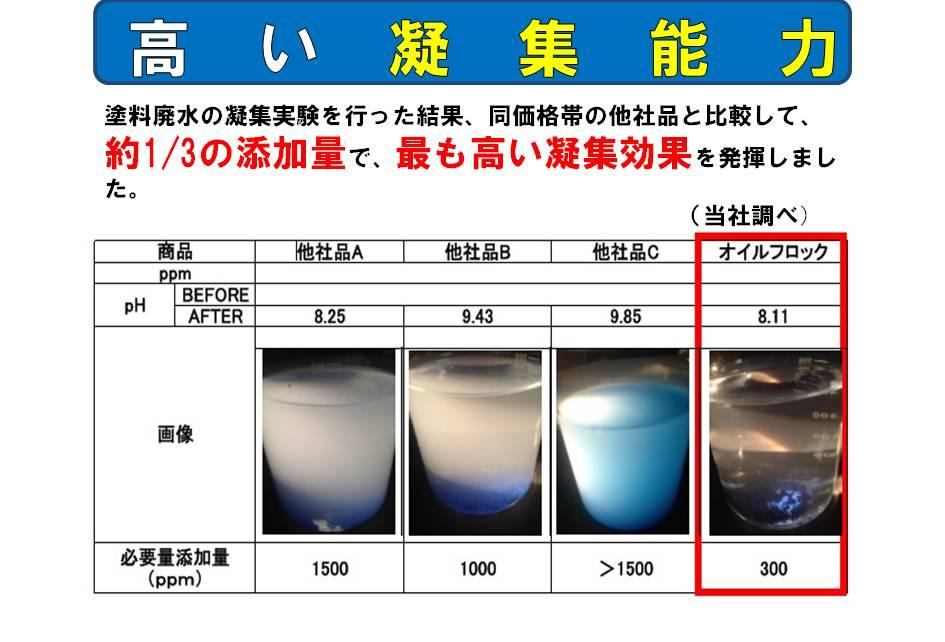 高い凝集能力。塗料廃水の凝集実験を行った結果、同価格帯の他社品と比較して、約1/3の添加量で、最も高い凝集効果を発揮しました。(当社調べ)必要添加量ppmオイルフロック 他社品